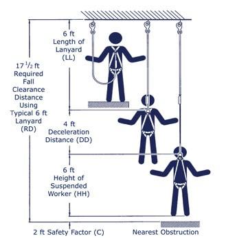 Product selection guides fall protection northern Calculating storage requirements