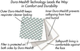 Dura-Mesh® Technology
